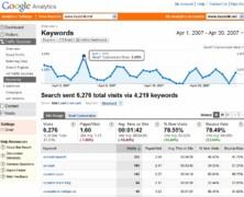 Web analitika za brzinu vaše stranice